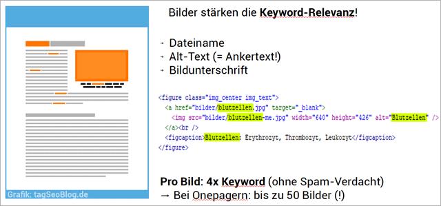 Keyword-Relevanz eines Bildes hervorheben