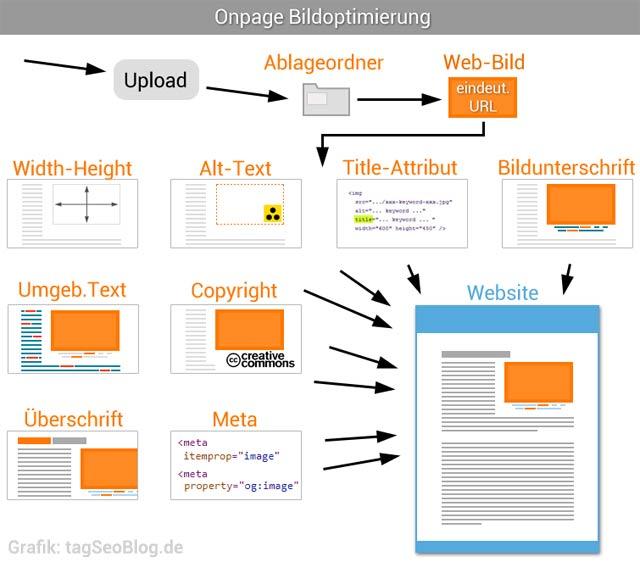 Bilder-Onpage-Optimierung - viele Informationen rund um das Bild sind wichtig, um die Relevanz deutlich zu machen