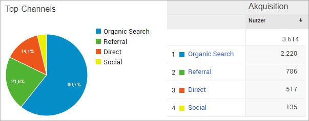 Woher stammen die Besucher der Website Blutwert.net?
