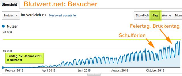 Besucherstatistik der Website Blutwert.net - seit dem Start Anfang 2018