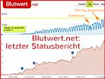Blutwert.net: Statusbericht