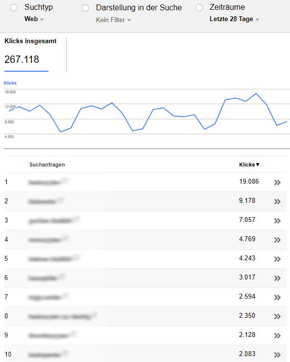Google-Suchanfragen laut SearchConsole (letzte 28 Tage)