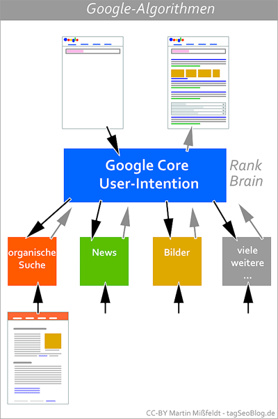 Google Core: Analyse der Suchintention