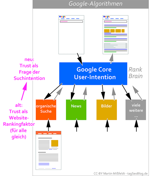 ] Google Medic Update Infographic