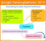 Google Rankingfaktoren 2019