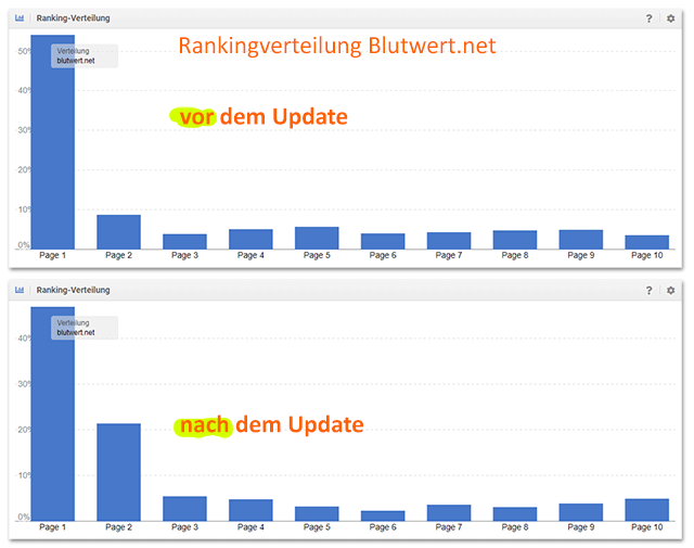 Google March 2019 Core Update: Rankingverteilung von Blutwert.net