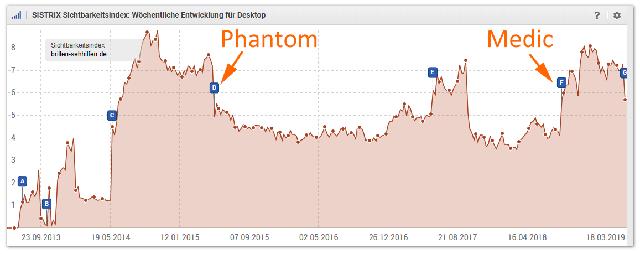 Phantom, Medic und nun Core-3 - Entweder Gewinner oder Verlierer