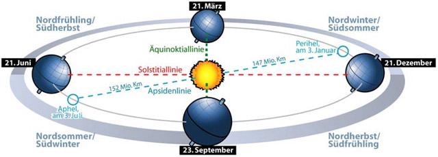 Grafik: Jahreszeiten und Sommersonnenwende