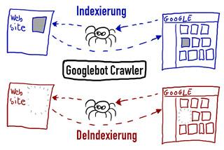 Google Bildersuche - Indexierung und Löschung via Googlebot
