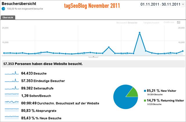 tagseoBlog Statistik November 2011