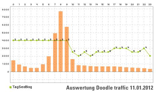 Auswertung des Traffics durch das Steno-Doodle (x=Besucher, y=Stunden)