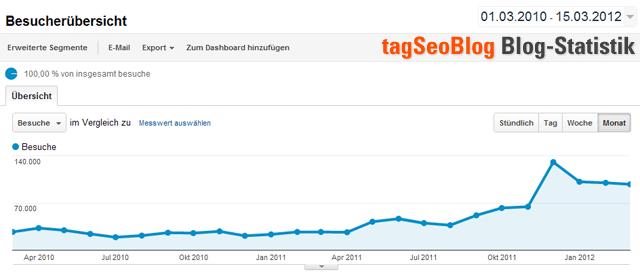 tagSeoBlog-Besucherstatistik (Monatsübersicht seit März 2010)